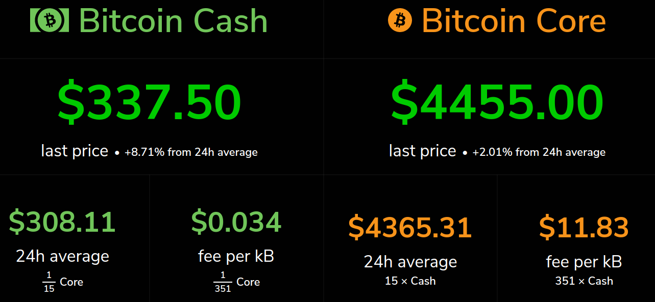 [Image: bitcoin-cash-and-bitcoin-fees.png]