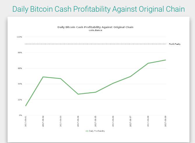 bitcoin cash mining profitability