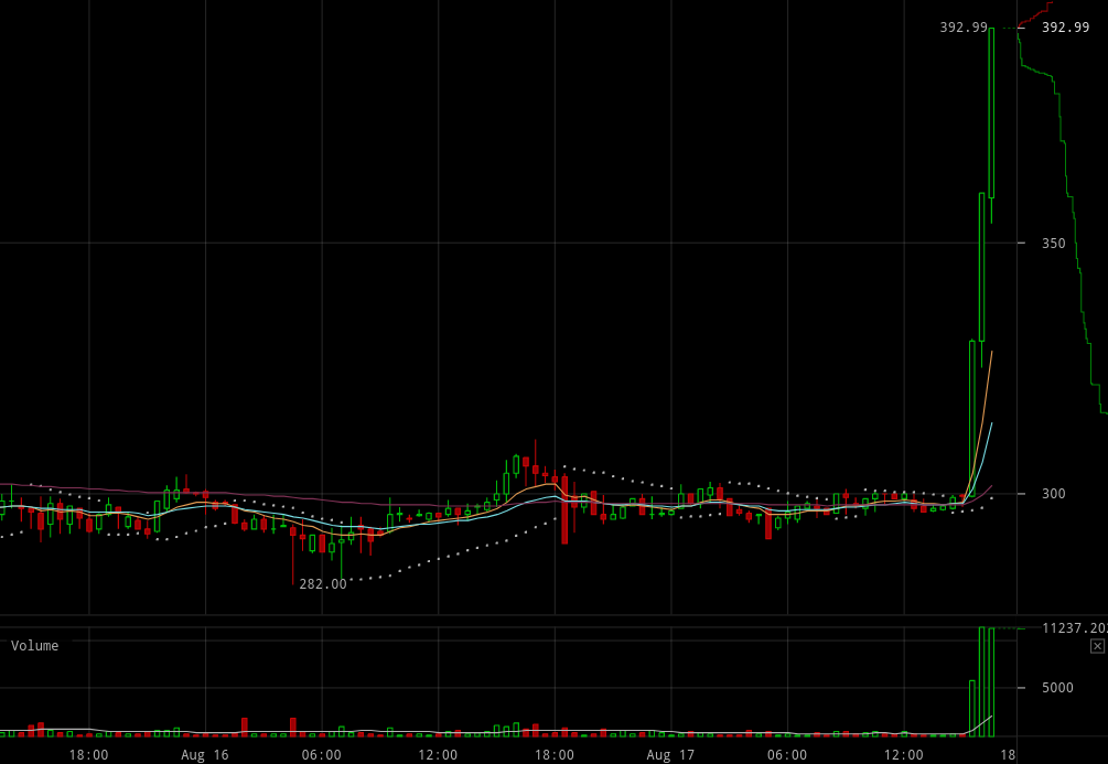 [Image: bitcoin-cash-price-august-17-17-2.png]