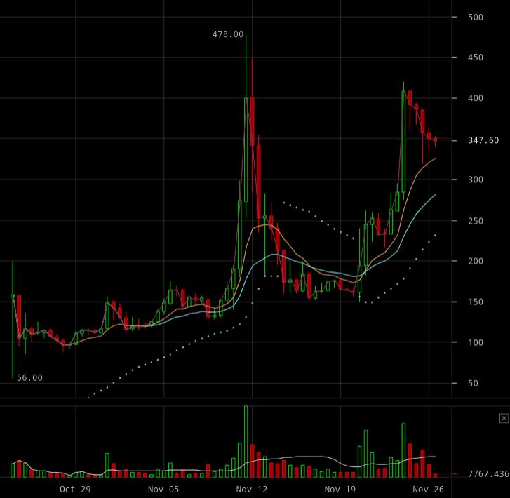 bitcoin gold plus 500