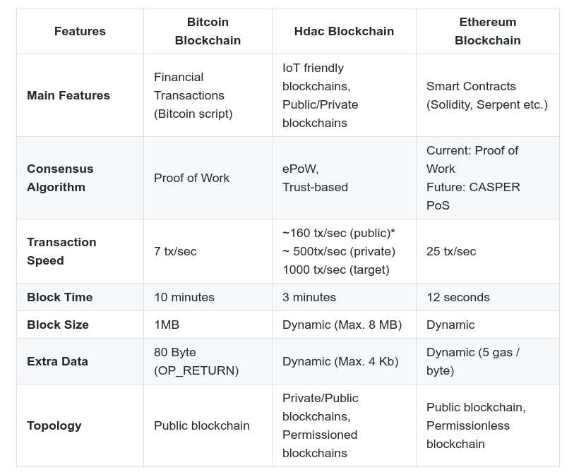 Bitcoin Hdac And Ethereum Compared By