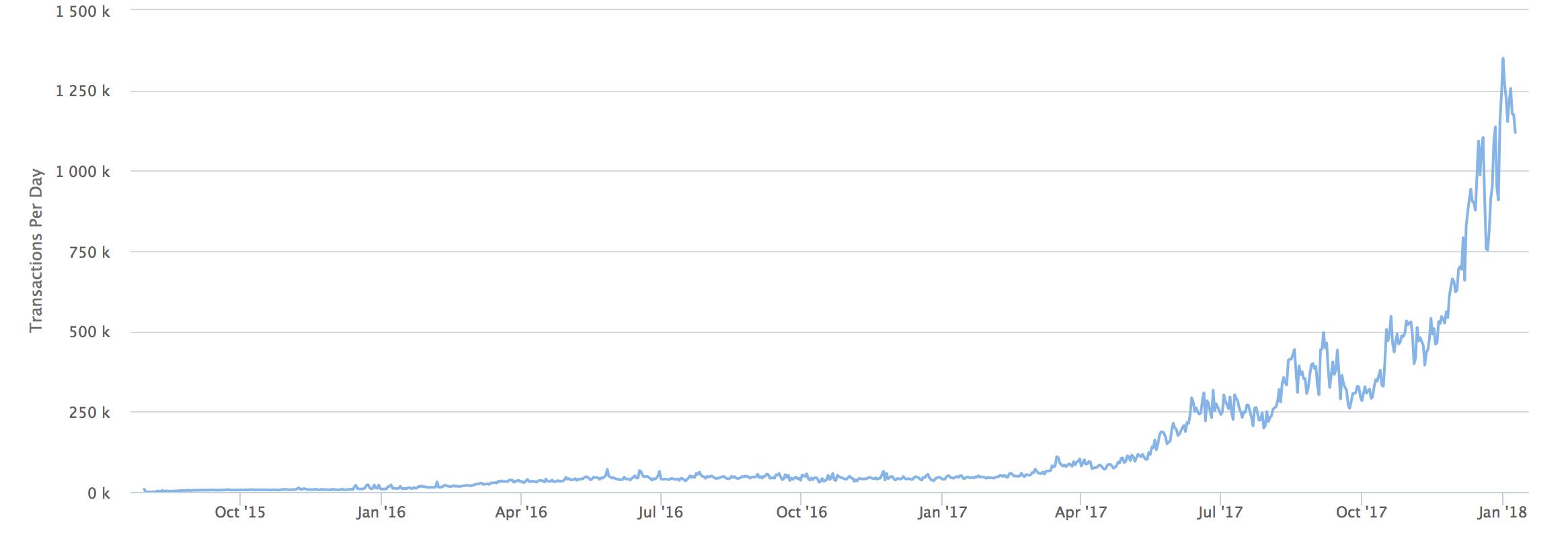 highest bitcoin mining speed