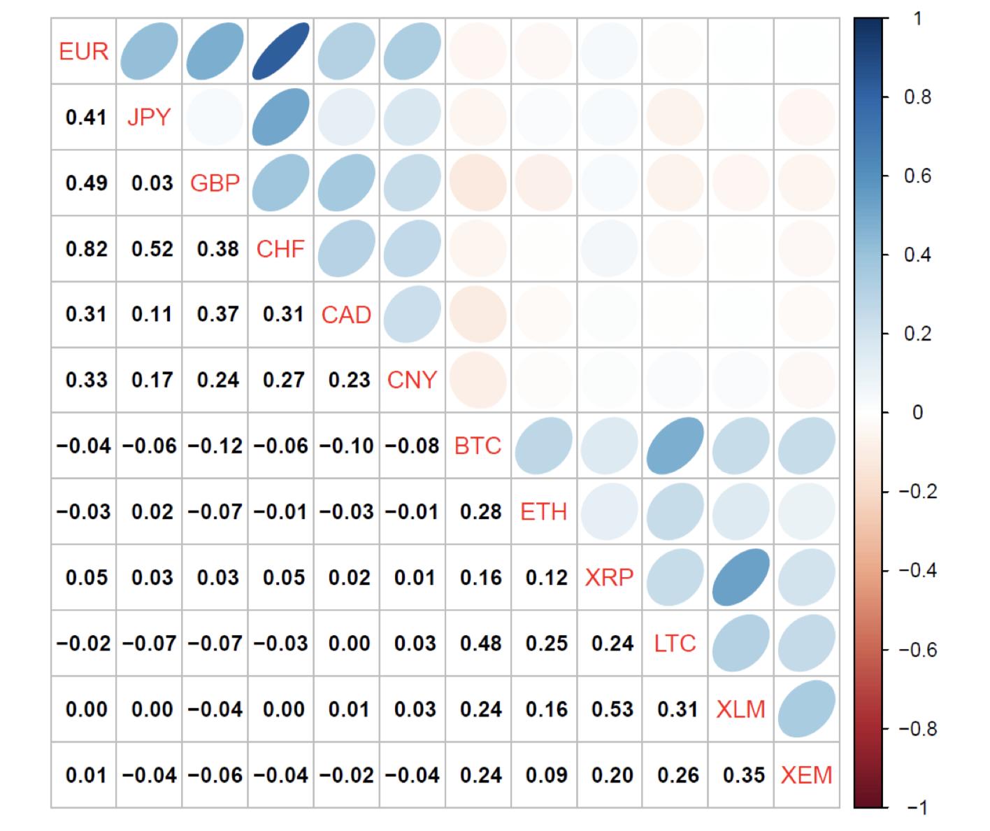 Cryptocurrency correlation matrix returns