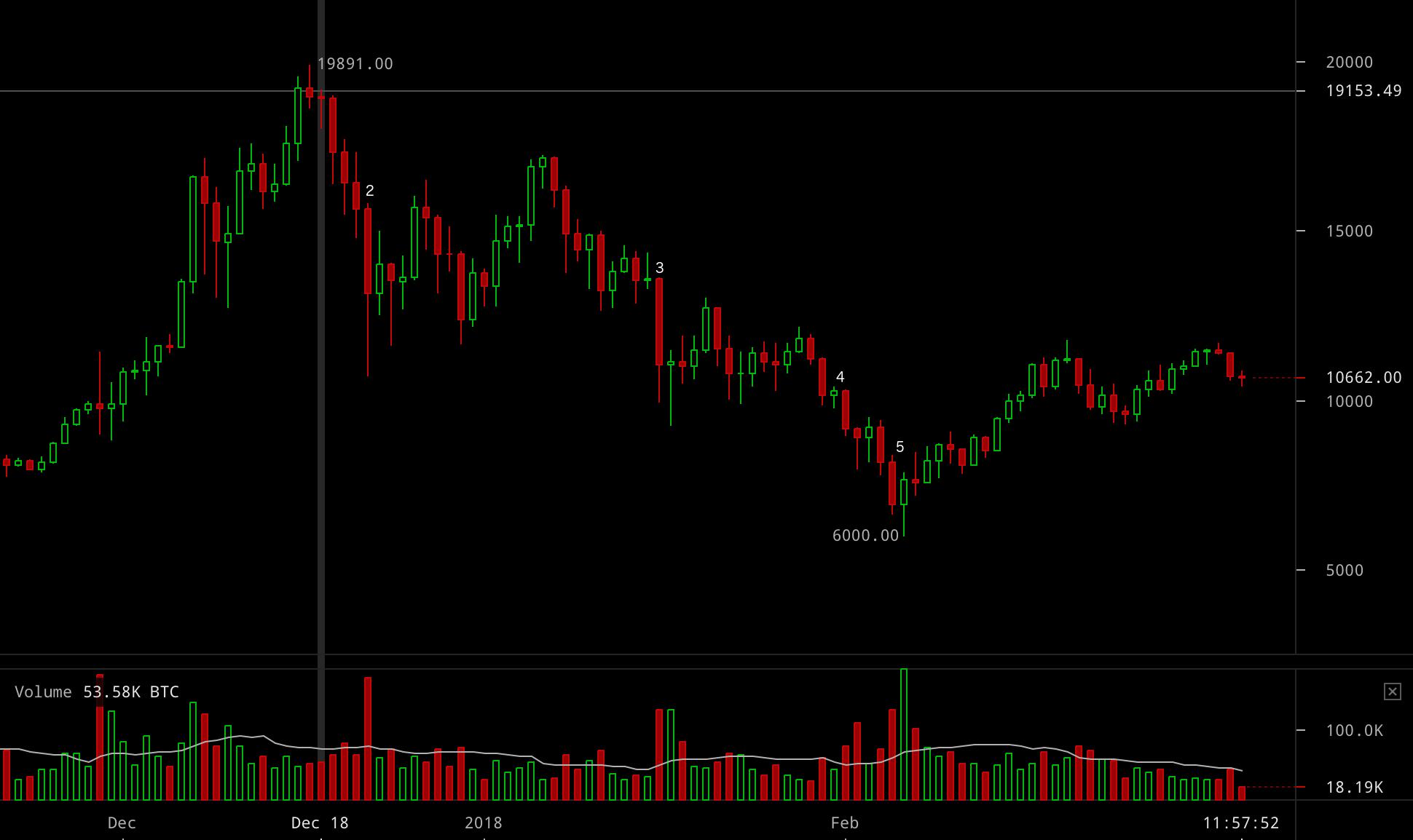 bitcoin price march 7 18 1 - MT Gox es la causa de la caida de Bitcoin