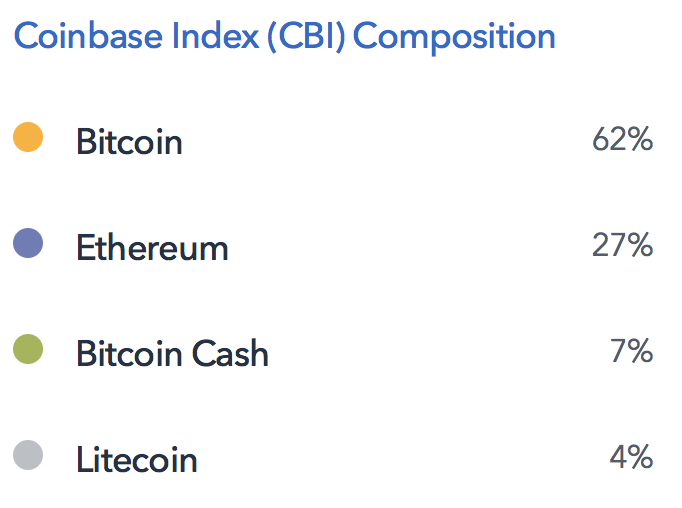 Coinbase Launches Index Fund Tracking Ethereum, Bitcoin