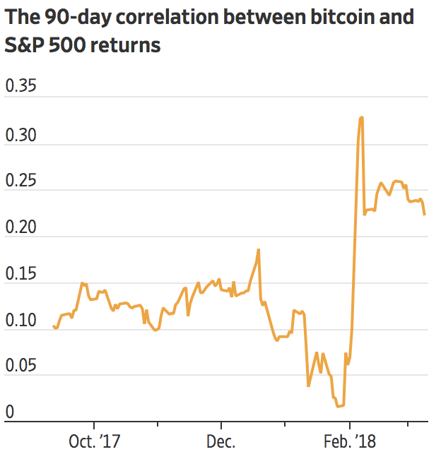 cryptocurrency effect on stock market