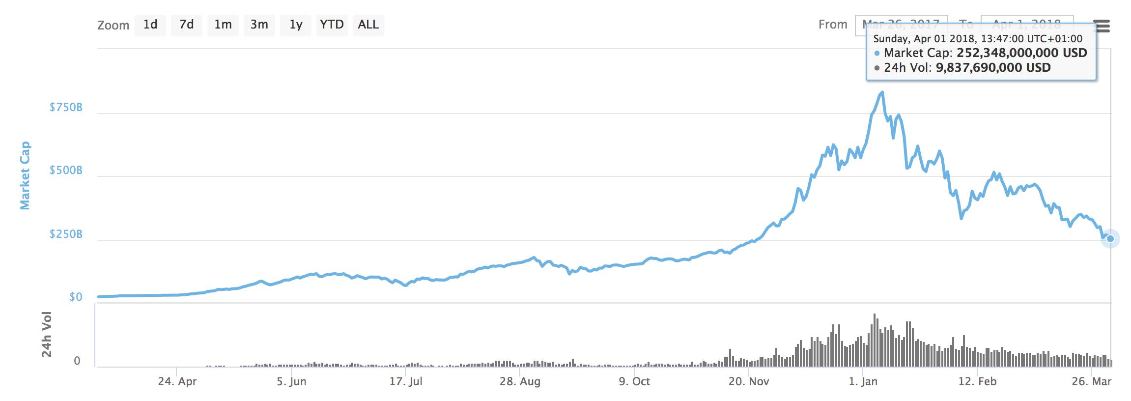 Цена Ethereum продолжает падать | Bitcoin приближается к минимуму