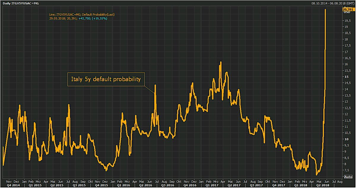 Italian Banks in Freefall, Deutsche Bank Plunging, Gold Up