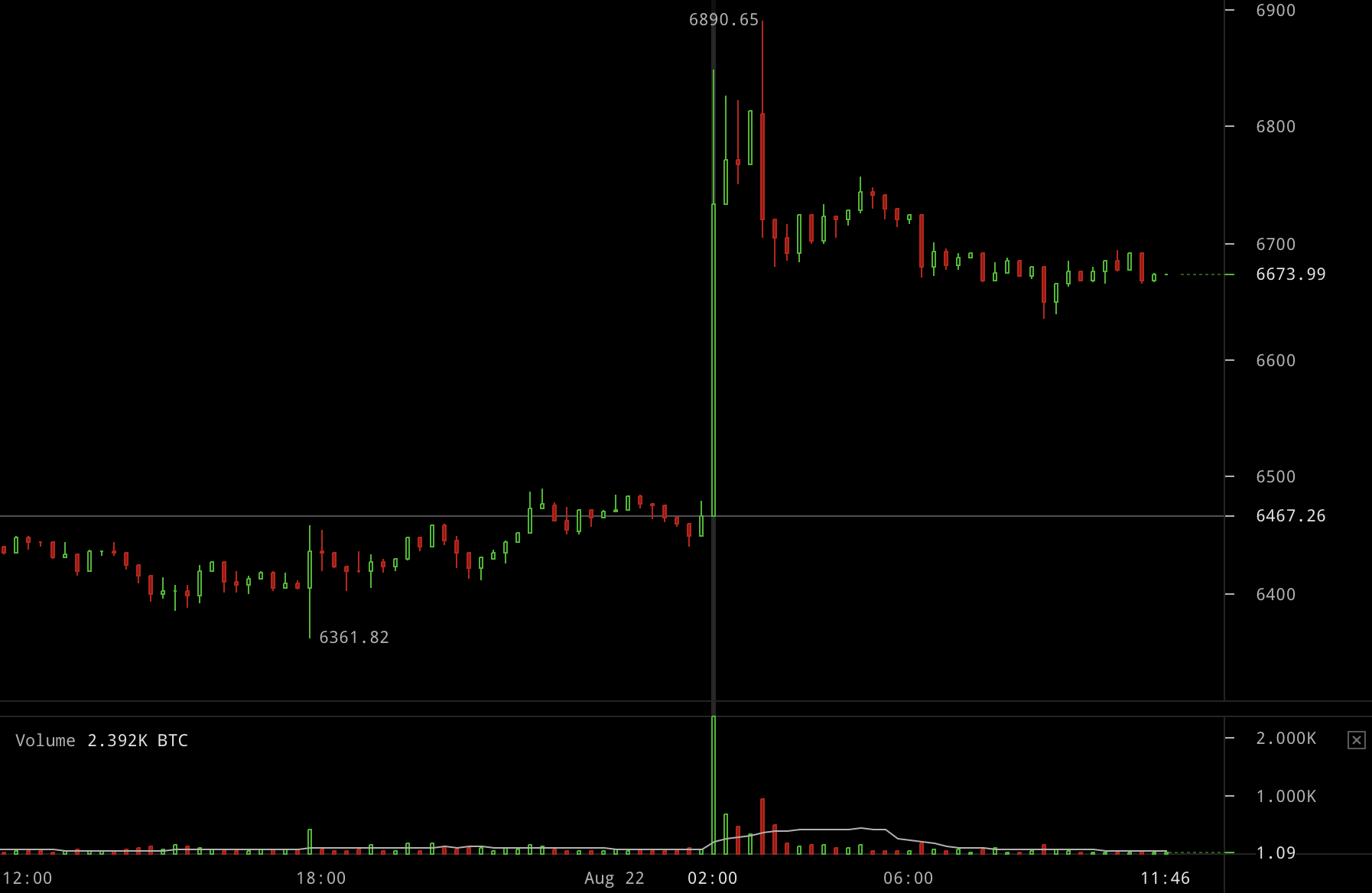 """Bitmex Exchange"" - pradedantiesiems skirtas vadovas - iaeregionas.lt"