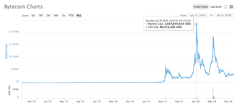 Wolf Mining Bytecoin Iconomi Bittrex – Vigesima