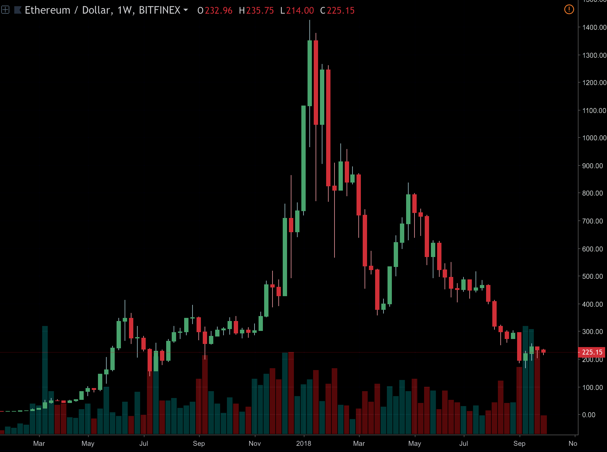 The Massive Meme Triangle Is About To Break Crypto Force 600 Ethereums Price On Weekly Candles Oct 2018