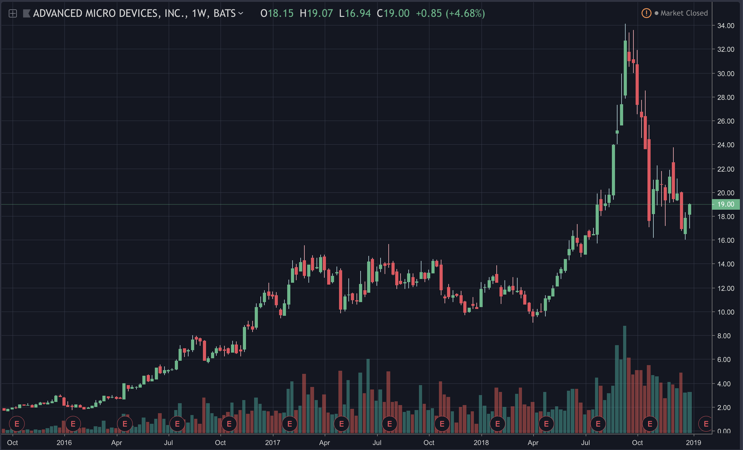 AMD's Stock Jumps 10%, Partnership with ConsenSys Announced