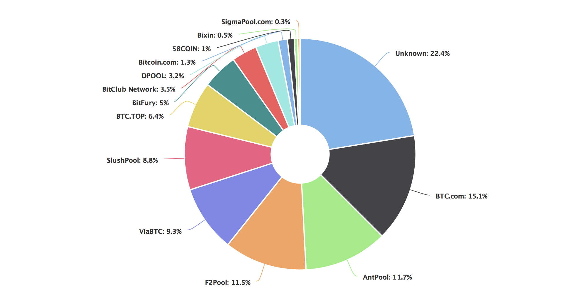 Ethereum Retakes Second Position