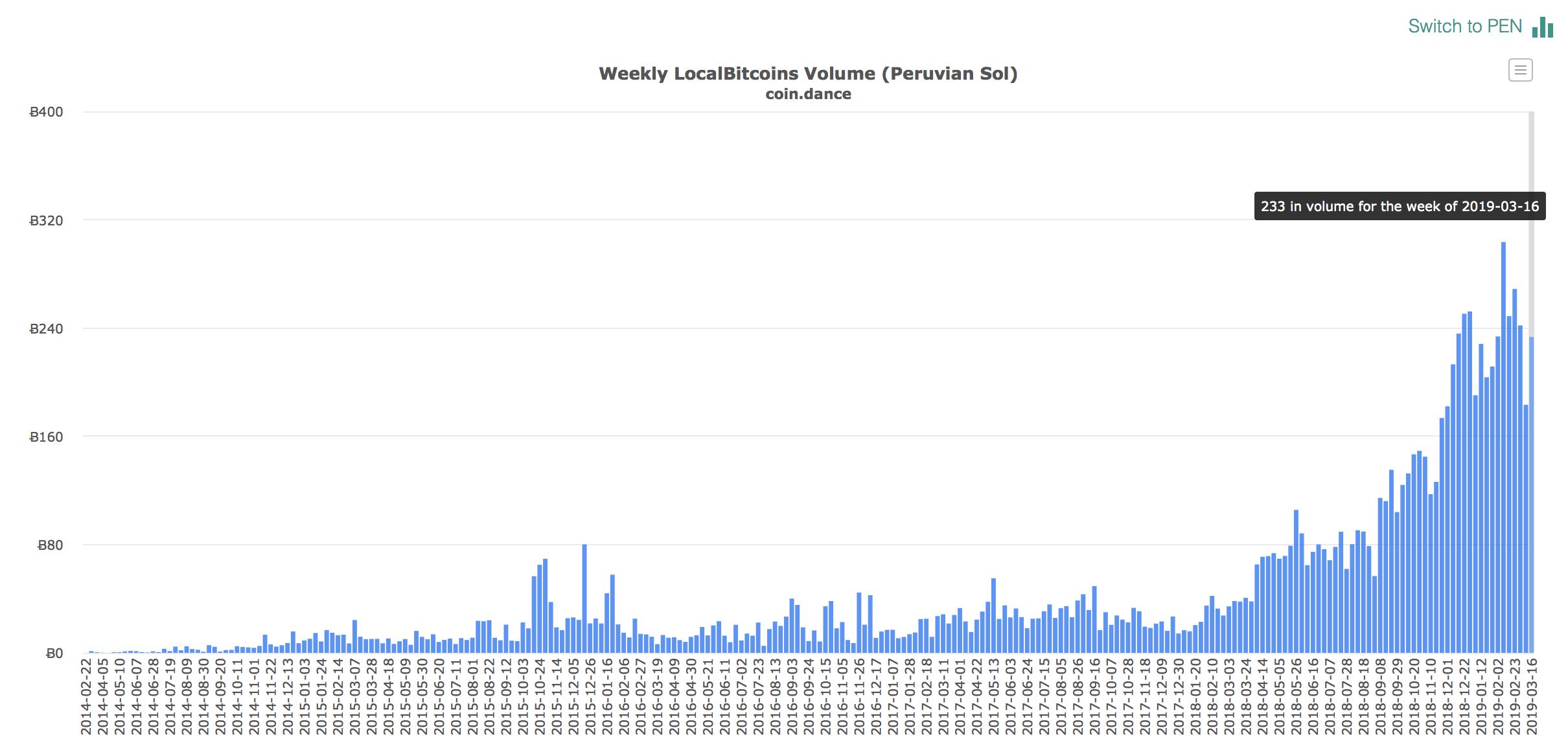 bitcoin-volumes-peru-march-2019.png (2420×1158)
