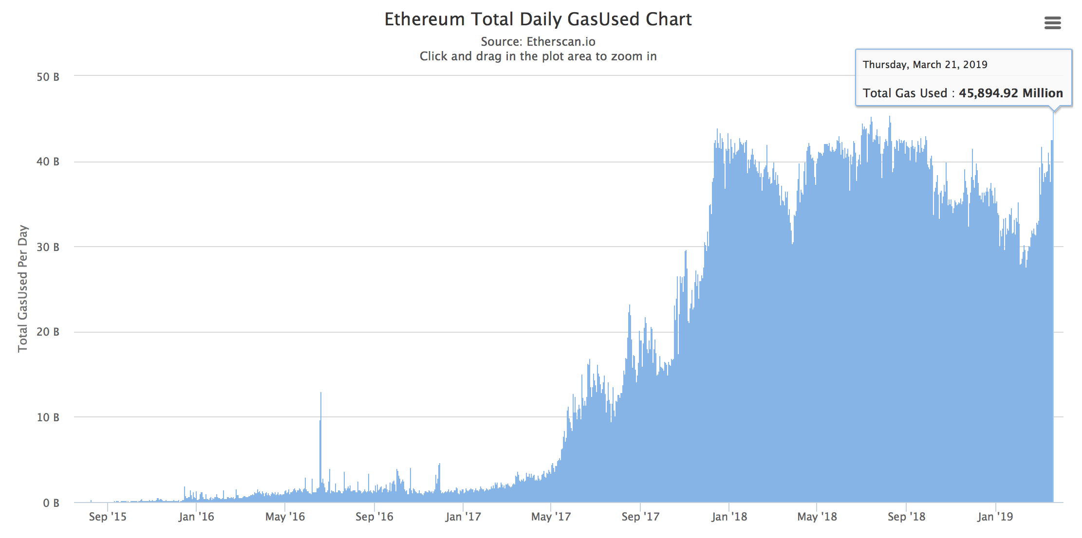 Ethereum Gas Usage Reaches All-Time High, Transactions Highest in Six Months