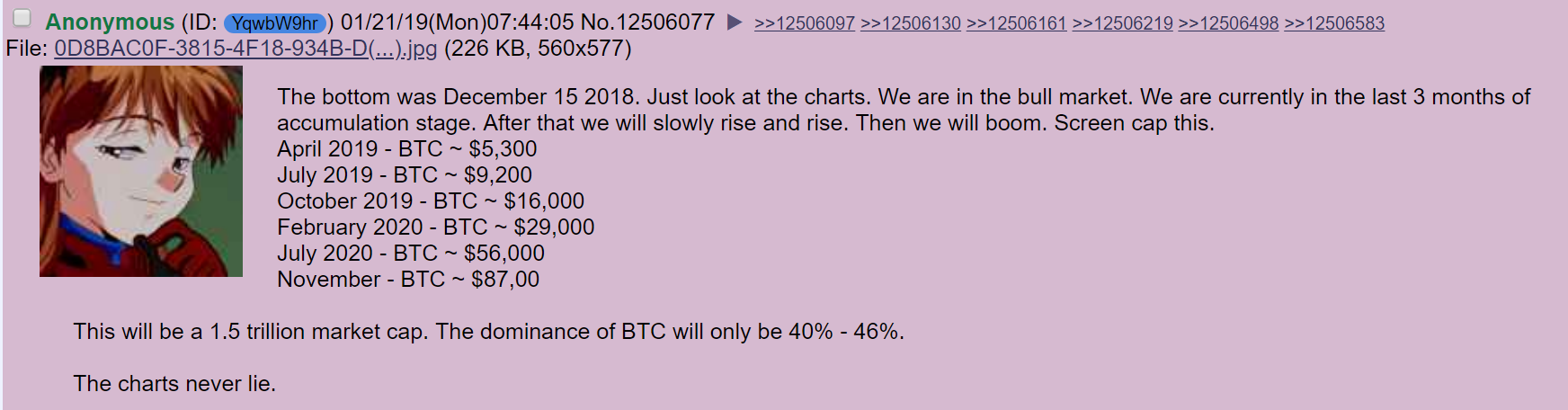 Did 4Chan Really Predict Bitcoin's Price Rise?