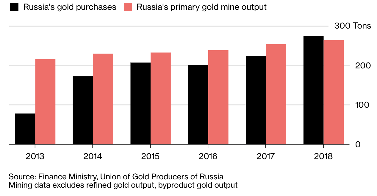 gold-buying-mining-russia-april-2019-e15