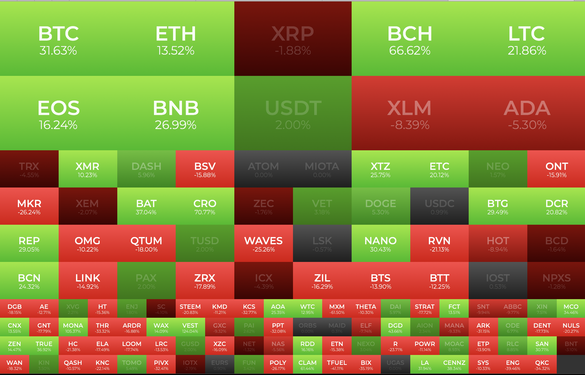 crypto gains loses 1 month may 2019