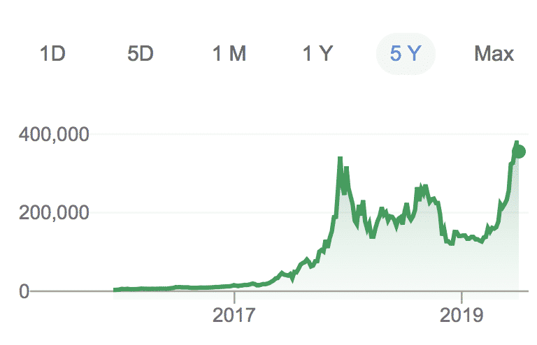 Bitcoin in Argentine peso, June 2019