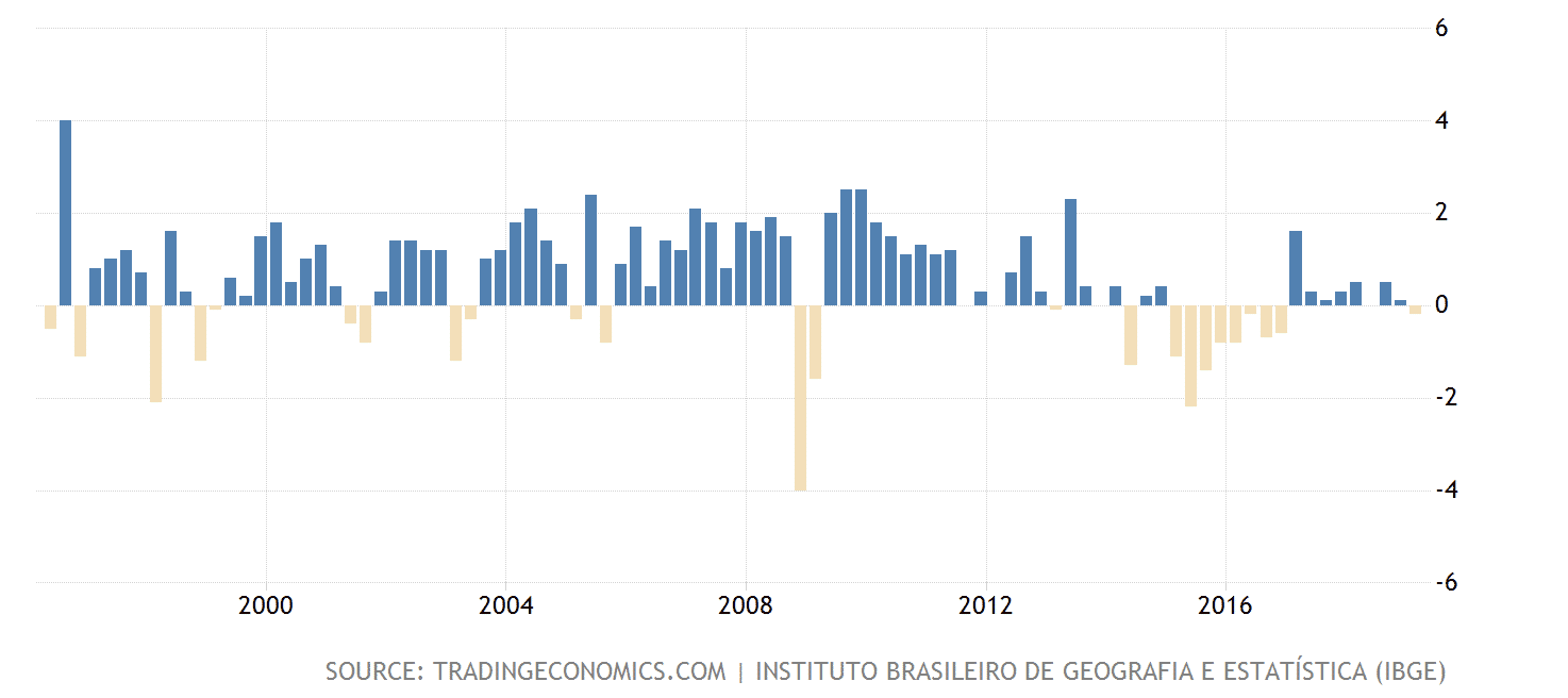 Brazil GDP growth, June 2019