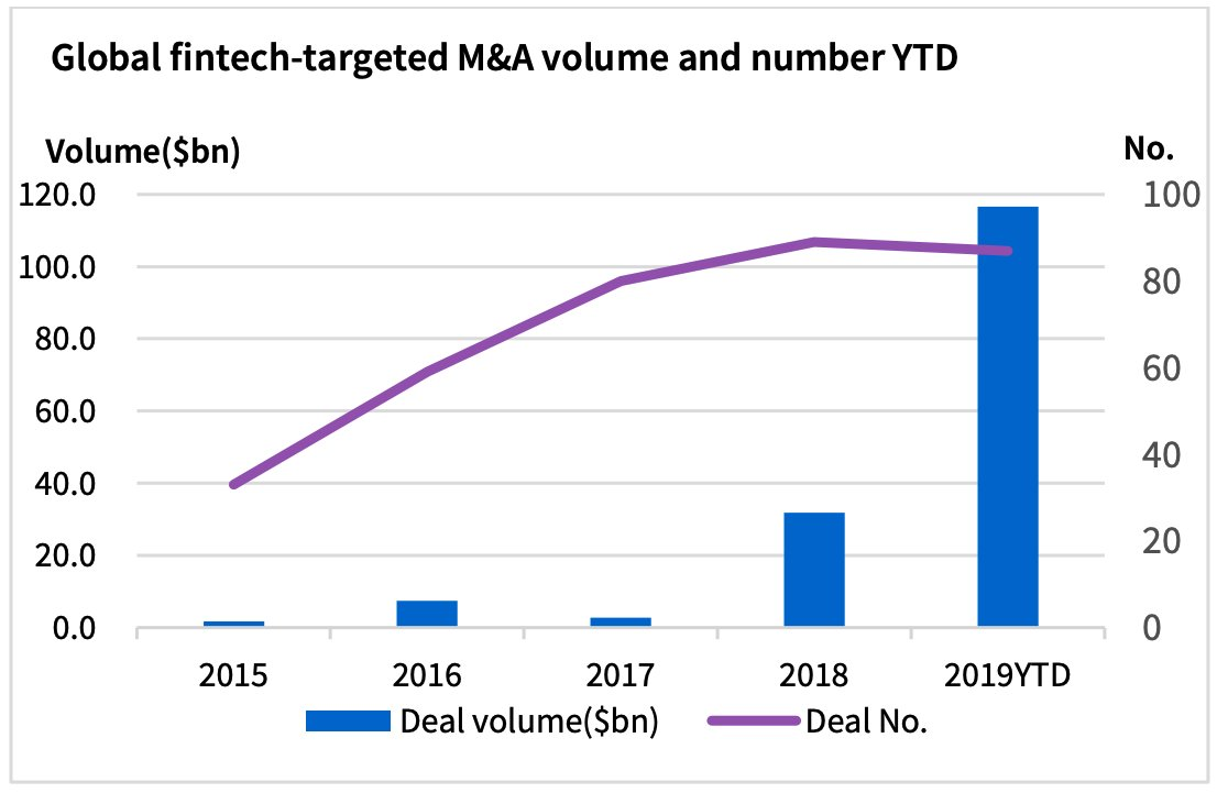 Fintech deals by year, according to Dealogic