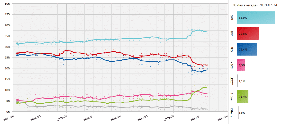 Austria elections opinion polls, July 2019