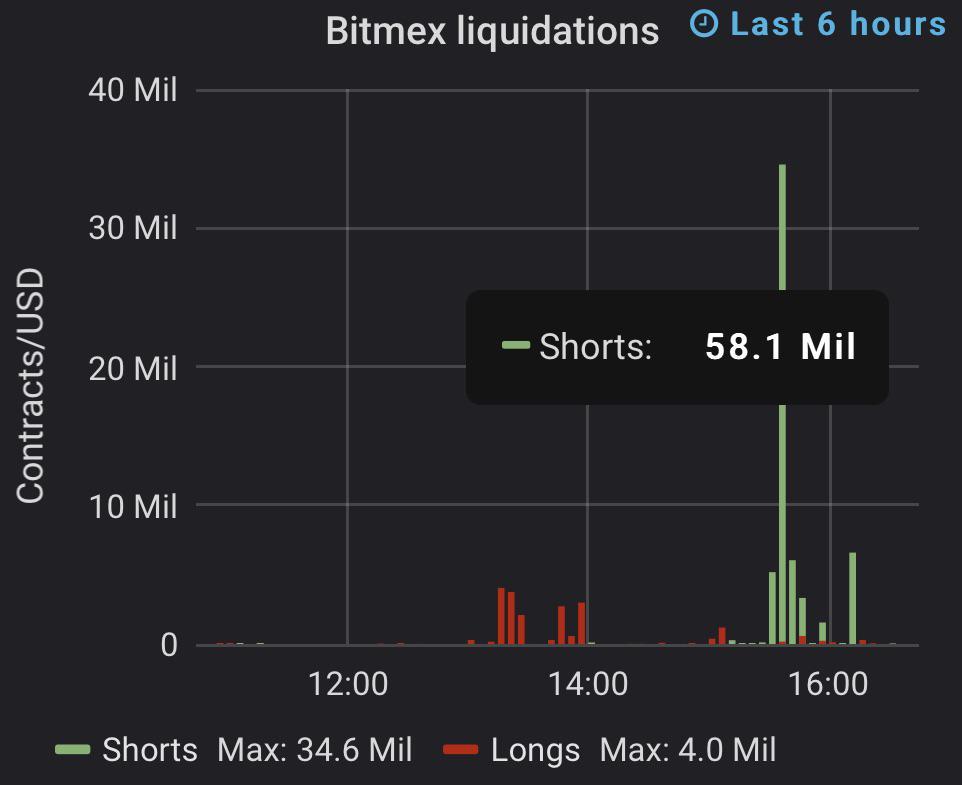 Bitmex shorts liquidation, July 18 2019