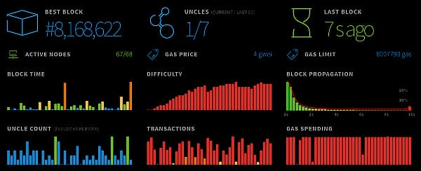 Ethereum network stats, July 2019
