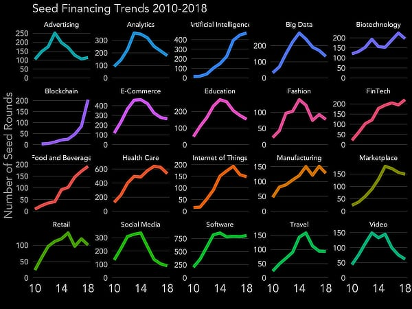 Seed financing trends, 2010-2019