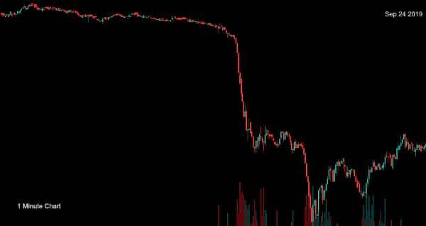Bitcoin's price fall on sep 24 2019