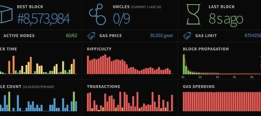 Ethereum network stats, Sep 2019