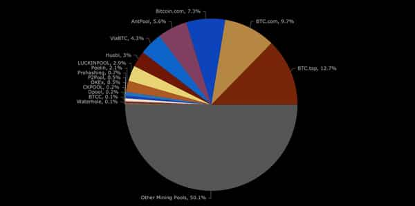 BCH hash distribution, Oct 2019