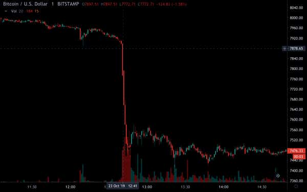 Bitcoin sell off, Oct 23 2019