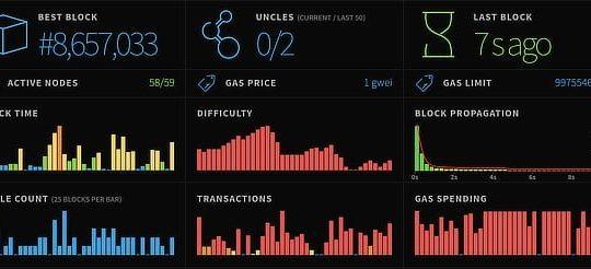 Ethereum stats, Oct 1