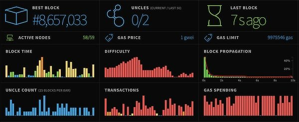 Ethereum stats, Oct 1