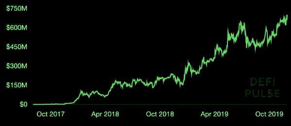 Defi locked assets, Nov 2019