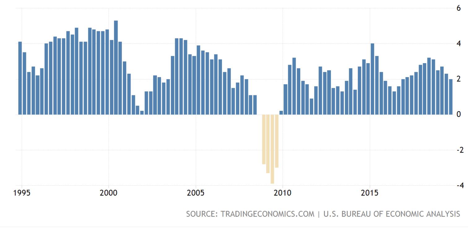 US GDP growth, 1995-2019
