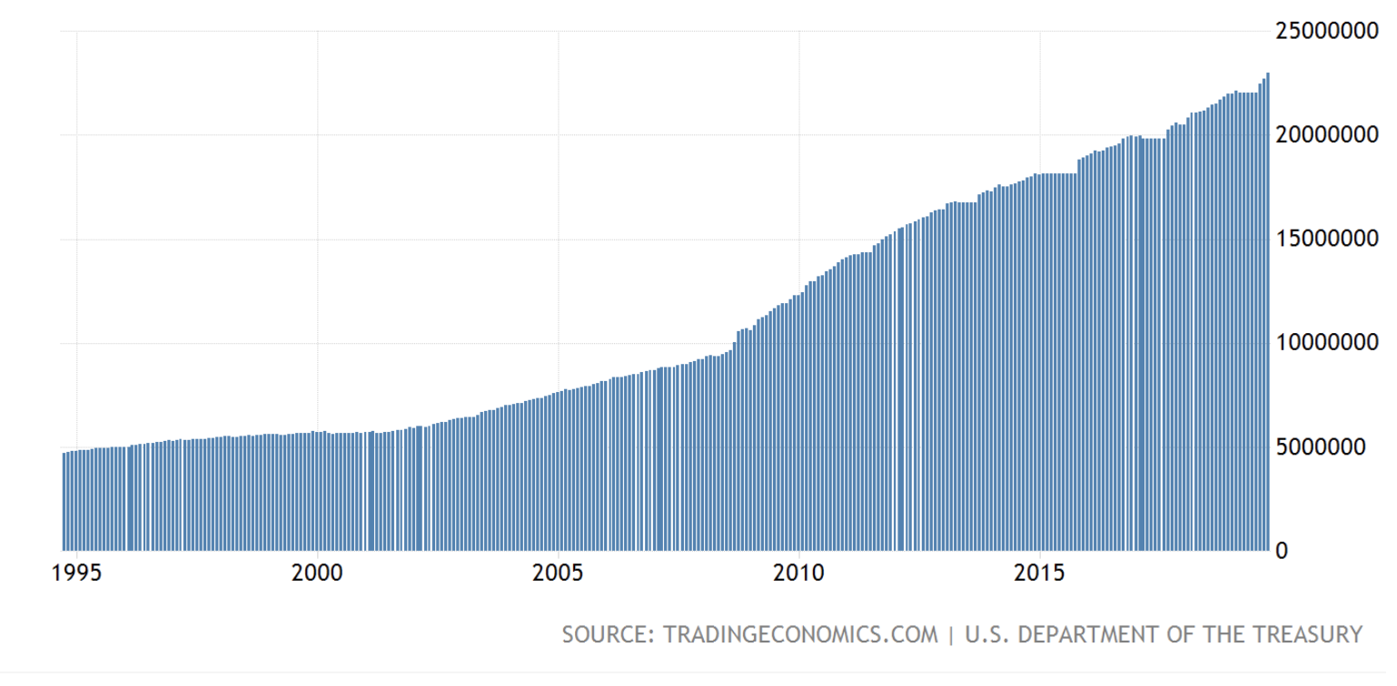 US government debt,  1995-2019