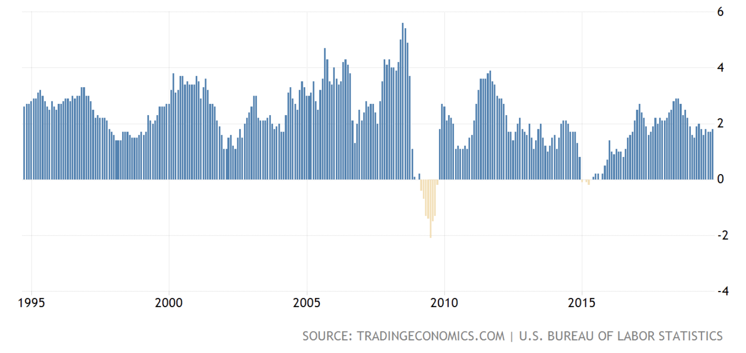 US inflation, 1995-2019
