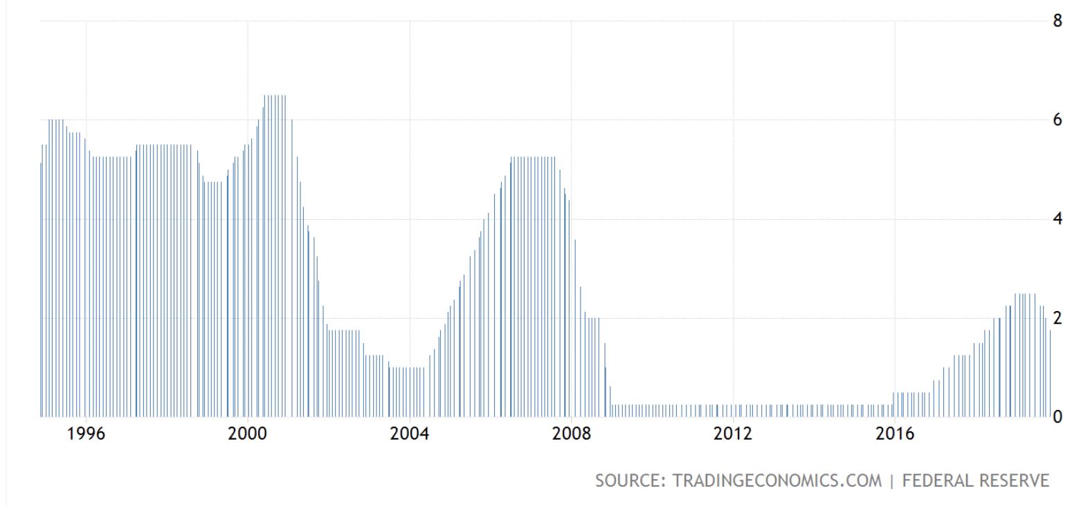 US interest rates, 95-2019