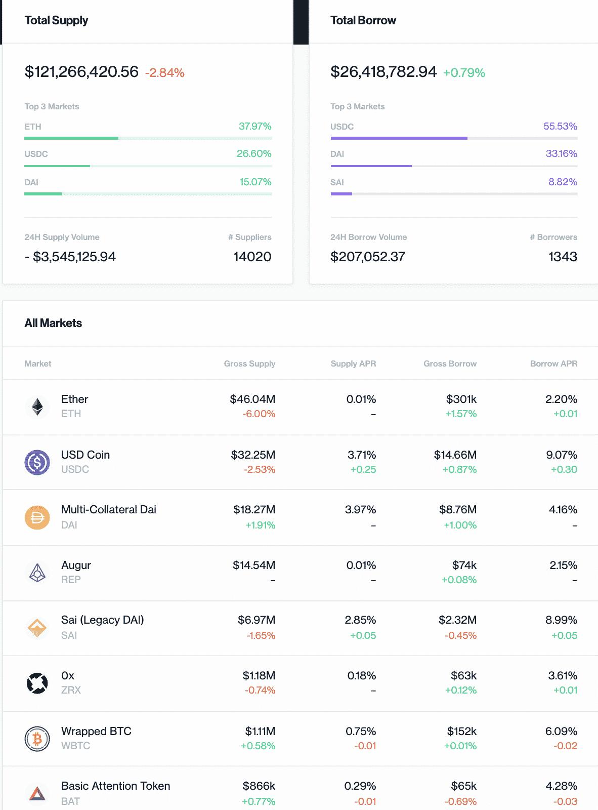 Compound stats, Dec 2019