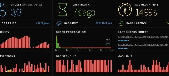 Ethereum network stats, Dec 2019