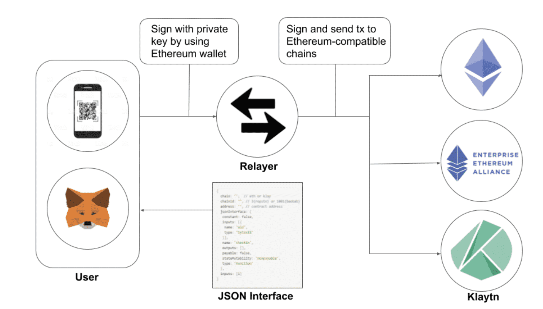 Connecting ethereum chains through a relayer, Jan 2020