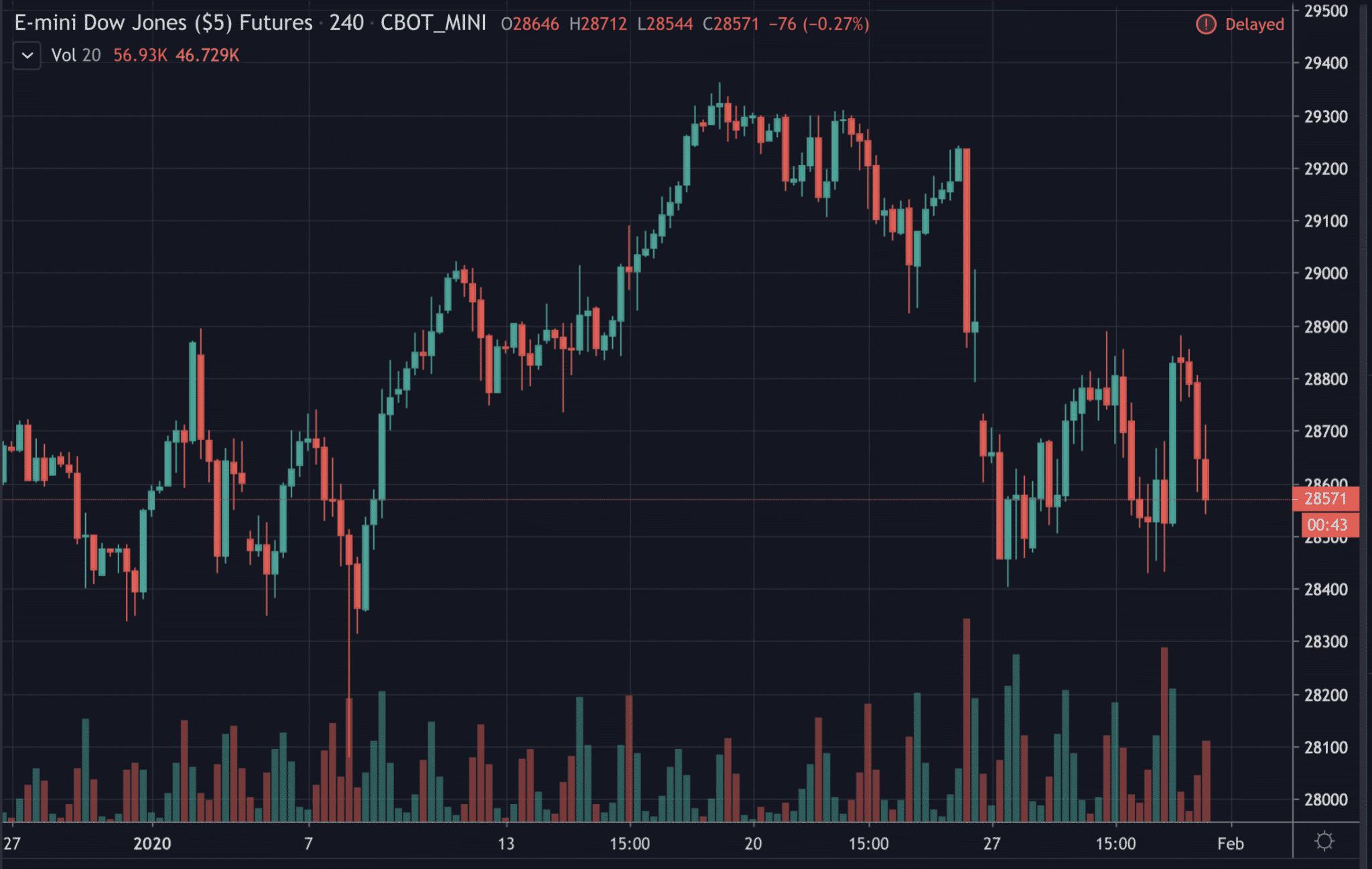 Dow Jones, Jan 2020