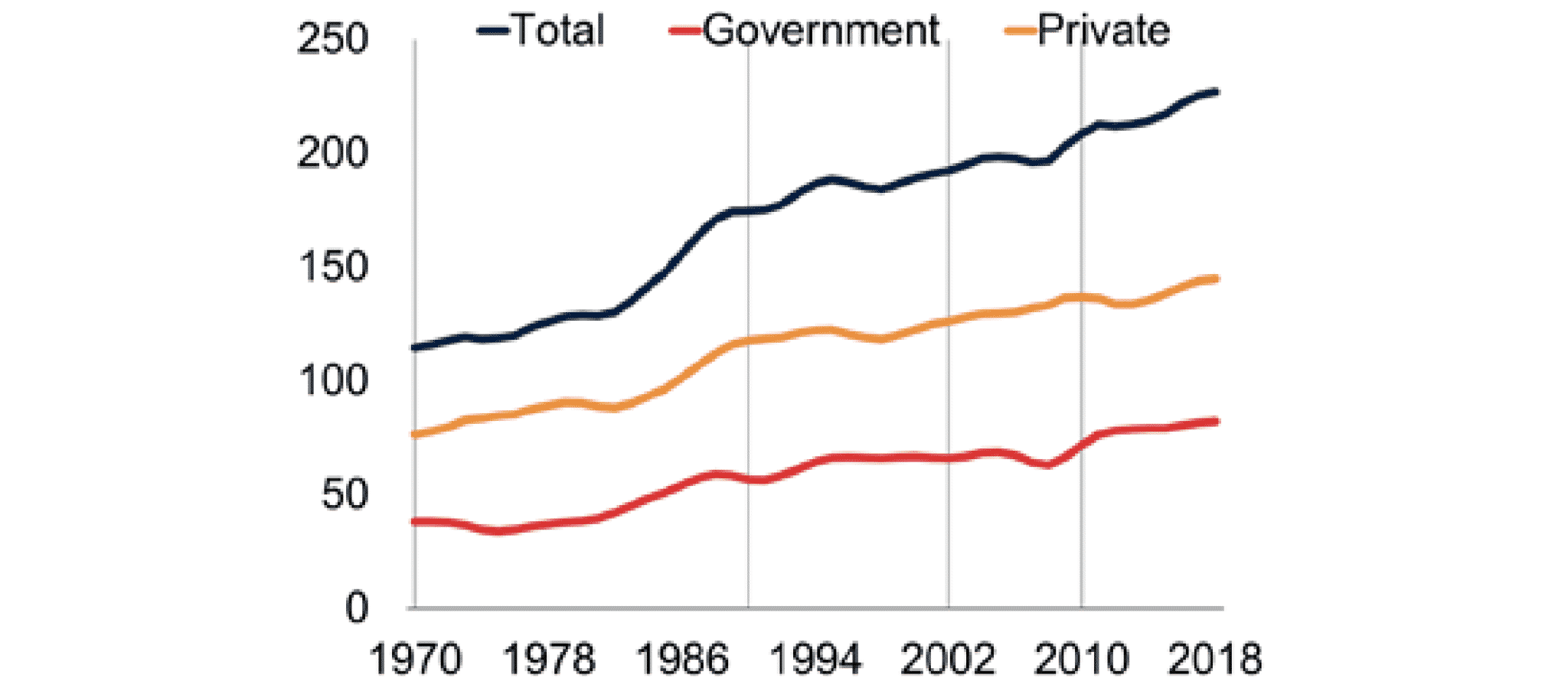 Global debt, Jan 2020