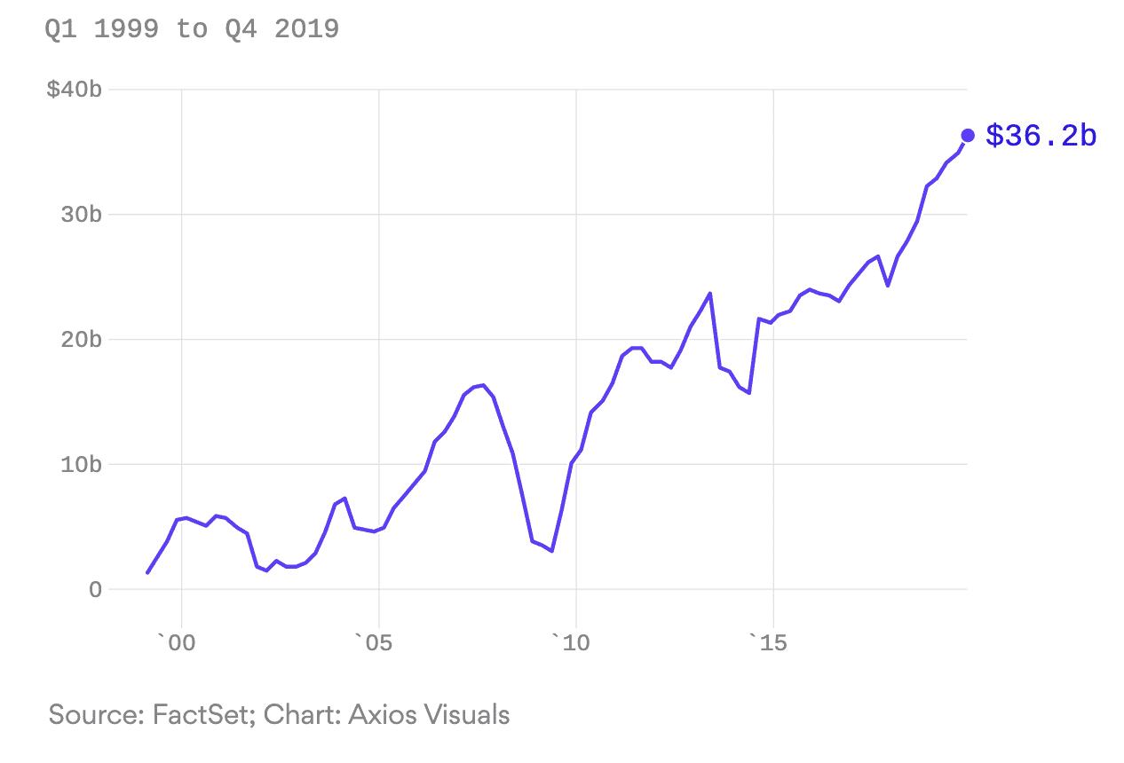 JP Morgan 10x-es profits over two decades, Jan 2020