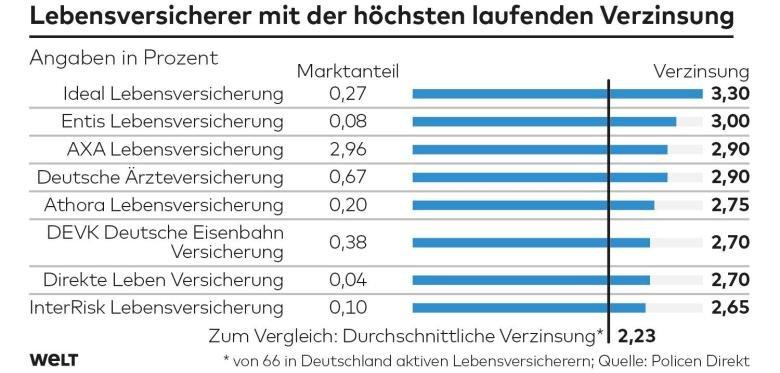 Life insurance in Germany, Jan 2020