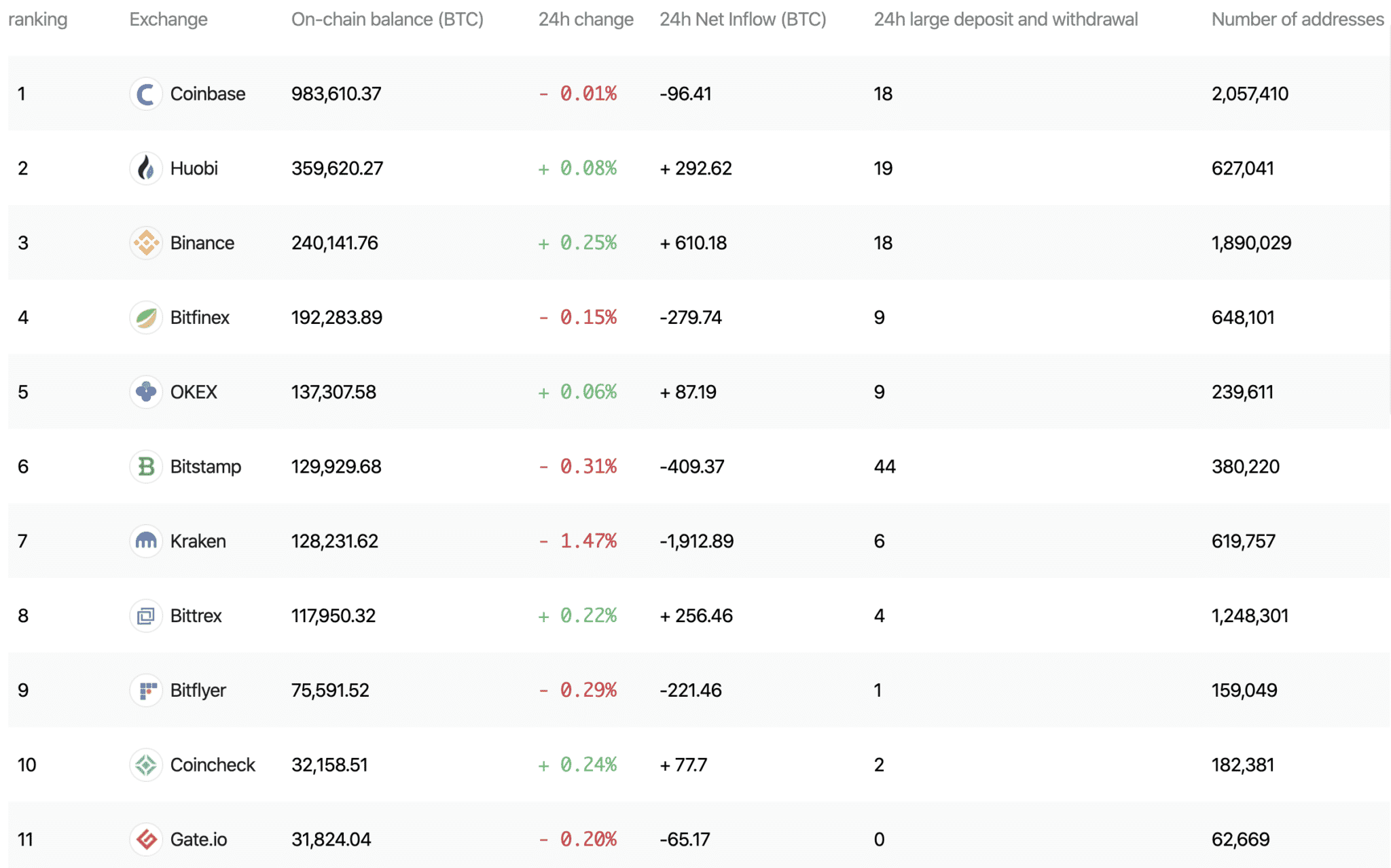 Top bitcoin exchanges by holdings, Jan 2020