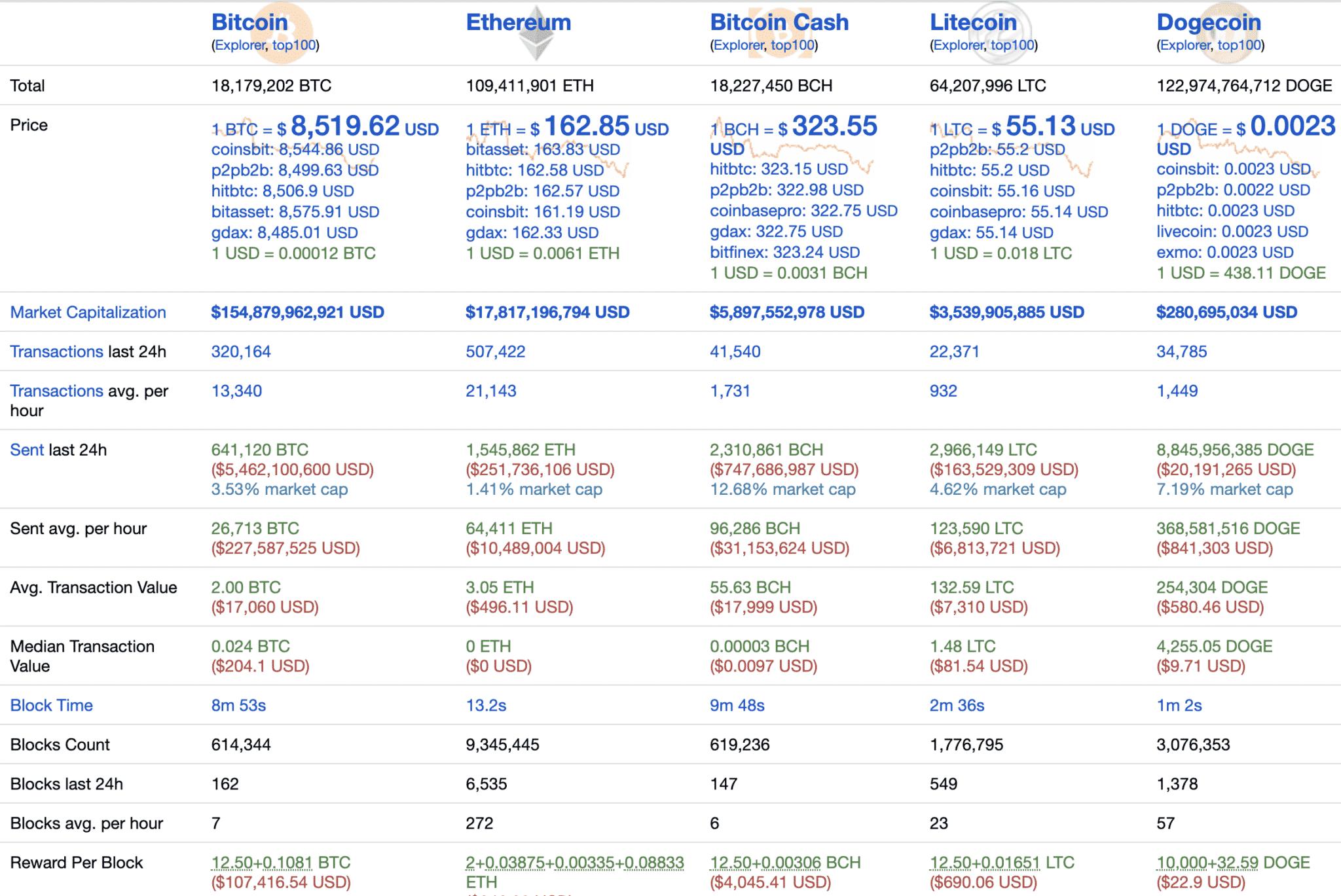 Top cryptos stats, Jan 2020