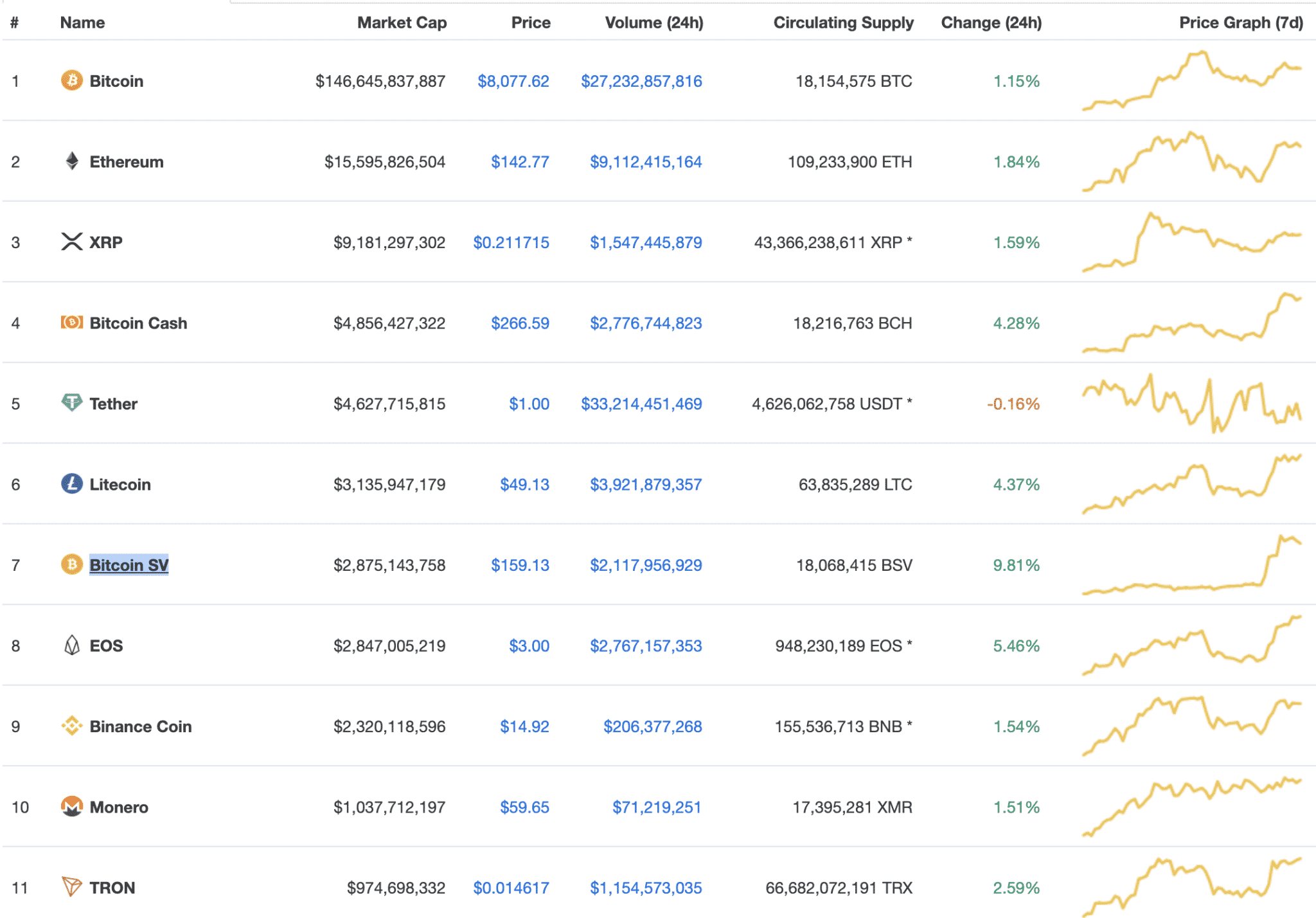Top cryptos, Jan 2020